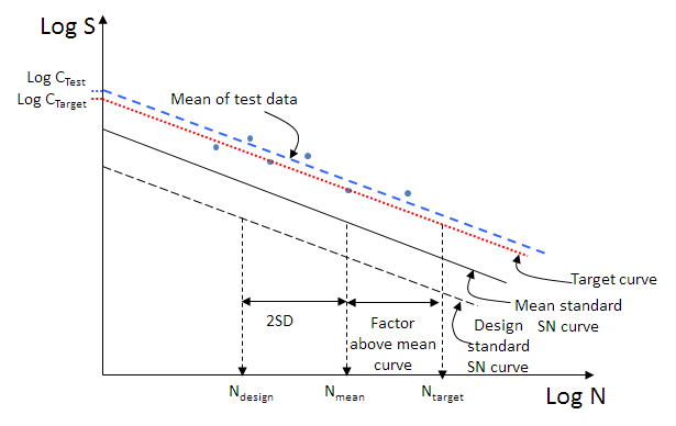 Figure 4 - Illustrating how the target curve relates to the mean and design standard SN curves