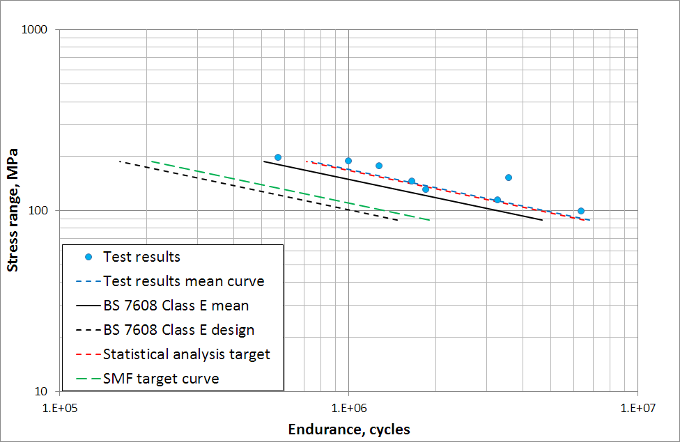 Figure 5 - Results plotted on an SN curve. The BS7608 class E mean and design curves, along with the dataset mean, target and SMF design curves