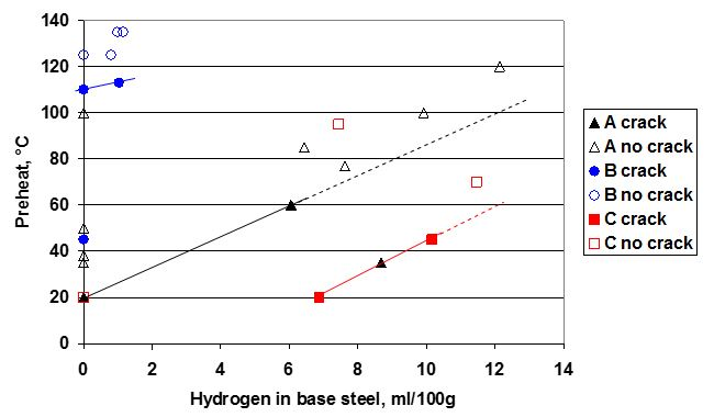 Figure 2. Summary of the effect of hydrogen in base C-Mn steel on required preheat to prevent fabrication hydrogen cracking, after Ref 4