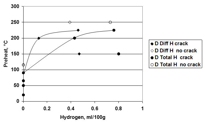 Figure 3. Summary of the effect of hydrogen in base 2¼Cr1Mo steel on required preheat to prevent fabrication hydrogen cracking, after Ref 4 (in terms of diffusible and total hydrogen in the steel)