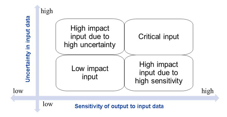 Figure 4: Identify key features depending on sensitivity and uncertainty analysis