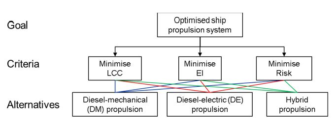 Figure 6: Hierarchical structure to decide the optimized ship propulsion system