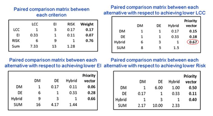 Figure 8: Example of paired comparison matrixes