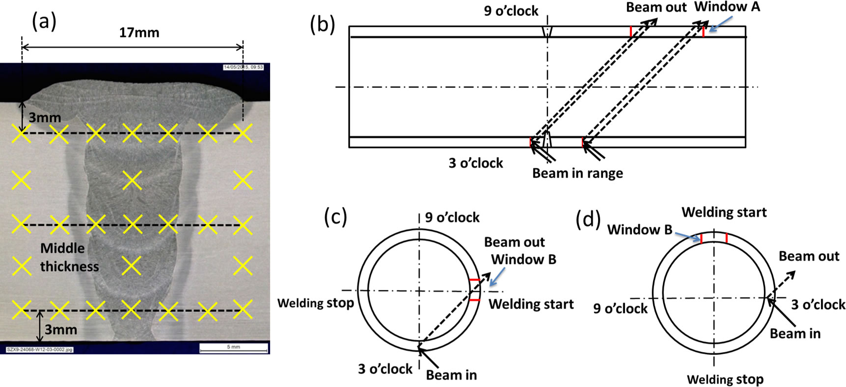 Fig. 2 Measurement locations and reduced travel path of neutrons after cutting a window on the pipe spool