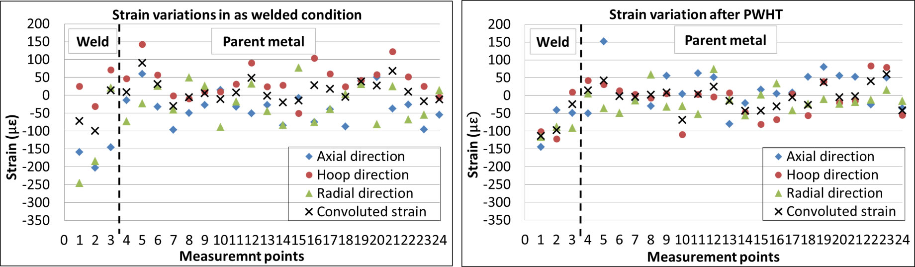 Figure 5. Strain variation based on selected reference d-scpacing values