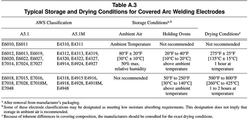 Figure 1 Guidance on storage and drying condition for MMA electrodes in accordance with AWS A5.1/A5.1M