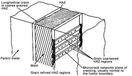 Location of reheat cracks in a nuclear pressure vessel steel