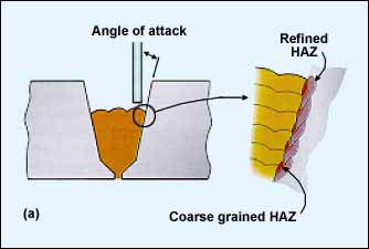 Fig.2a. Welding in the flat position - high degree of HAZ refinement