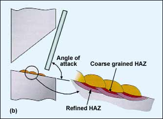 Fig.2b. Welding in the horizontal/vertical position - low degree of HAZ refinement