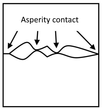 Figure 1 – Asperity interaction