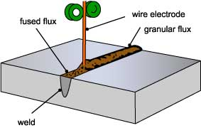 What Is Submerged Arc Welding Twi