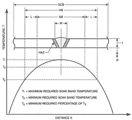 heat treatment of welded joints part 3 job knowledge 116 twi rh twi global com