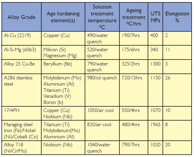 Typical ageing heat treatments and properties of a range of age hardening alloys
