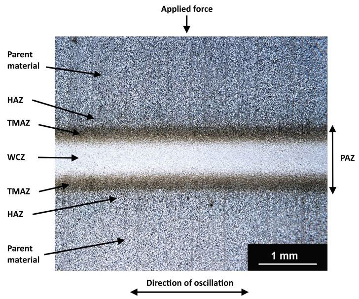 Figure 4. A macroscopic section of a titanium alloy linear friction weld