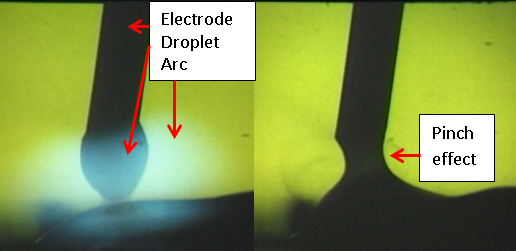 Figure 1: Dip transfer before and during the separation of a molten drop of metal from the wire
