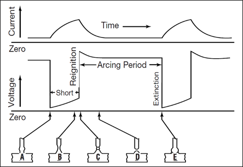 Figure 2: Current and voltage fluctuations during the dip-transfer mode of MIG/MAG welding