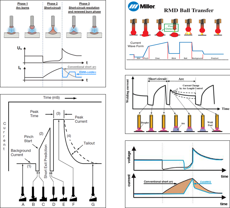 Figure 3 Typical waveforms produced by different power sources. Clockwise from top-left: EWM ColdArc, Miller RMD, Daihen CBT, Merkle ColdMIG and Lincoln STT