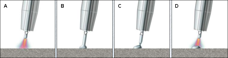 Figure 4 Principal phases of wire feed control in the CMT process