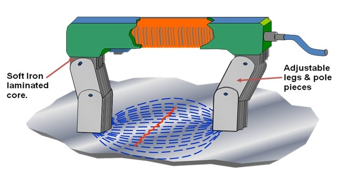 Fig. 4 MPI using an AC yoke