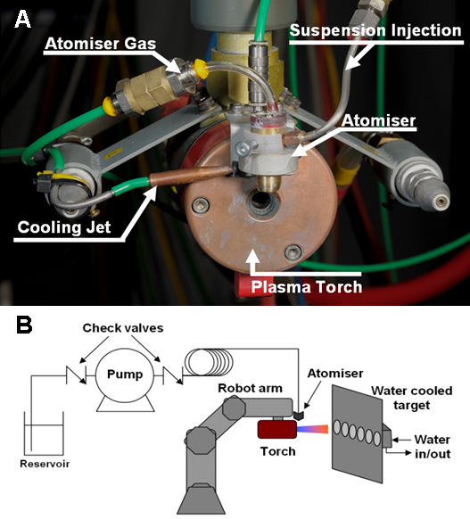 Fig. 2 Suspension plasma spray set-up with attached cooling and suspension injection systems (A). Schematic of the apparatus used for SPS of nano-titania suspension in water (B).