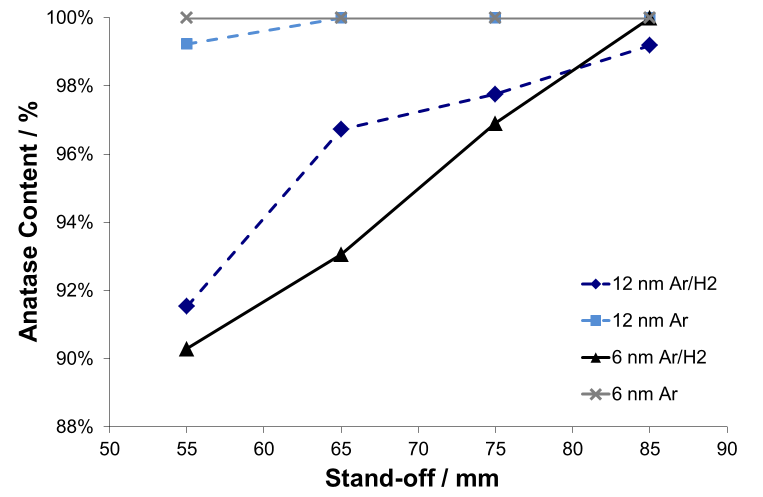 Fig. 4 The effect of spray distance on coating phase composition for the two titania feedstocks and plasmas used.