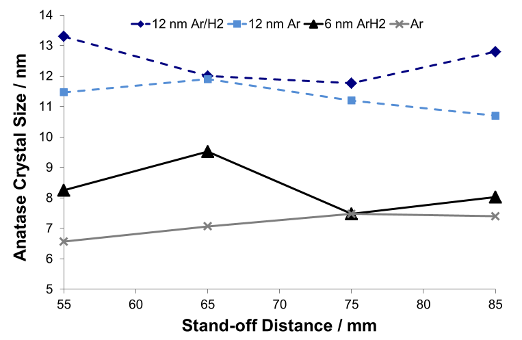 Fig. 7 The effect of spray distance on anatase crystallite size in coatings produced using Ar and Ar/H<sub>2</sub> plasmas using two feedstocks containing 6 and 12 nm titania crystallites. A partial blockage of suspension feed occurred during the coating of the 6 nm Ar/H<sub>2</sub> 65 mm stand-off specimens leading to an inconsistent temperature.