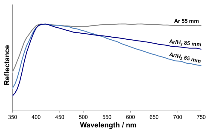 Fig. 11 UV-Vis spectra of coatings produced in the two plasma conditions, from the 12 nm feedstock at the two ends of the spray distance range.