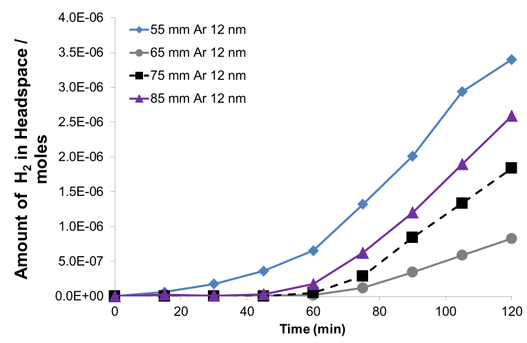 Fig. 12 The rate of hydrogen production from four SPS titania coatings in a sacrificial solution under UV irradiance.