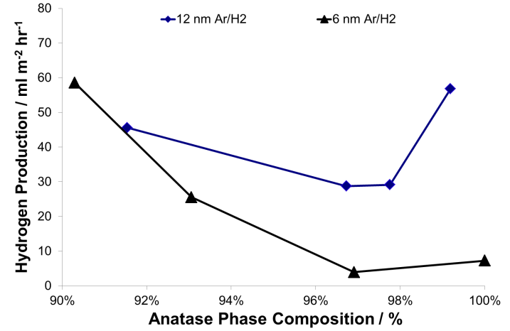 Fig. 13 The trend of hydrogen production vs. anatase phase content for the coatings produced using the Ar/H<sub>2</sub> plasma.