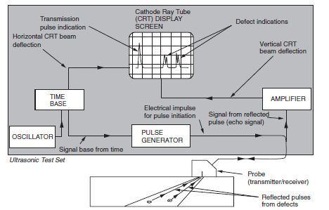 Fig 1. Schematic of Angle Probe Ultrasonic examination.