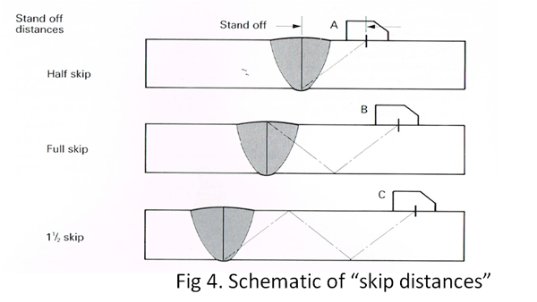 "Fig 4. Schematic of ""skip distances"""