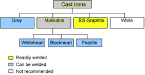 Weldability of Materials - Cast Irons - TWI