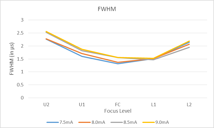 Figure 5: FWHM for different beam currents and focus levels.