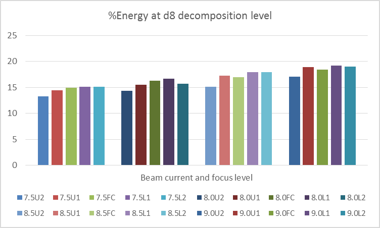 Figure 7: Energy distribution at d8 decomposition level.