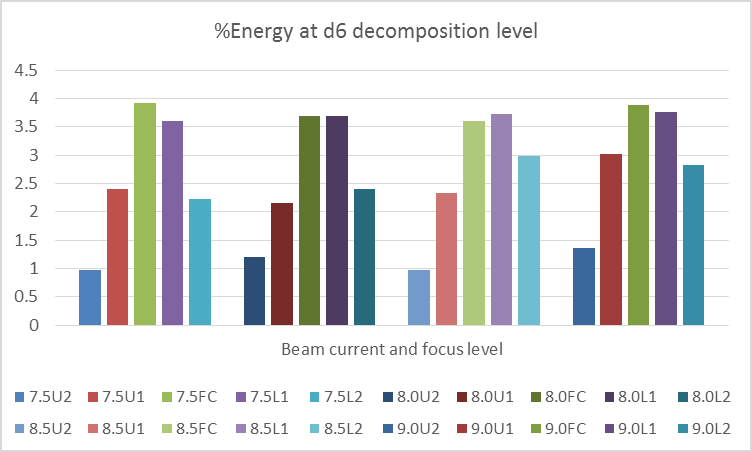 Figure 9: Energy distribution at d6 decomposition level.