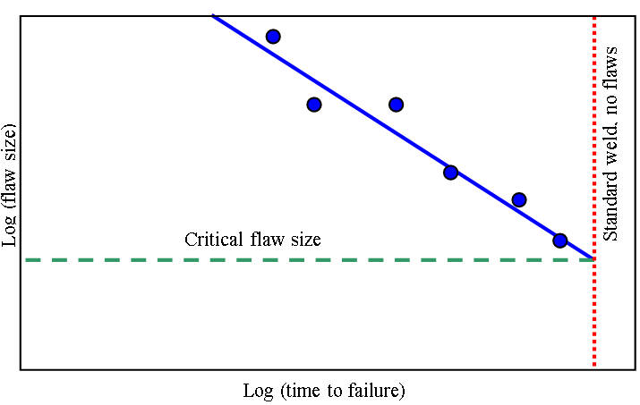 Fig. 1 Schematic of a graph used to determine critical flaw sizes for long-term joint integrity