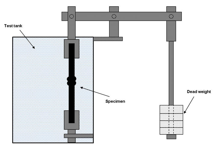 Fig. 9 Tensile creep rupture test rig, according to EN 12814-3