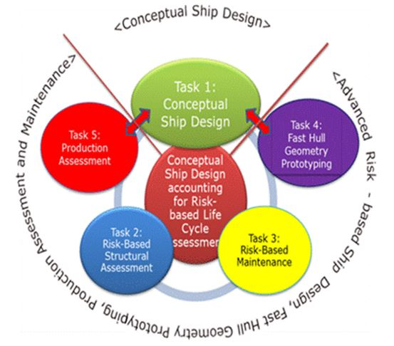 Figure 5: Conceptual Ship Design accounting for Risk-based Life Cycle Assessment