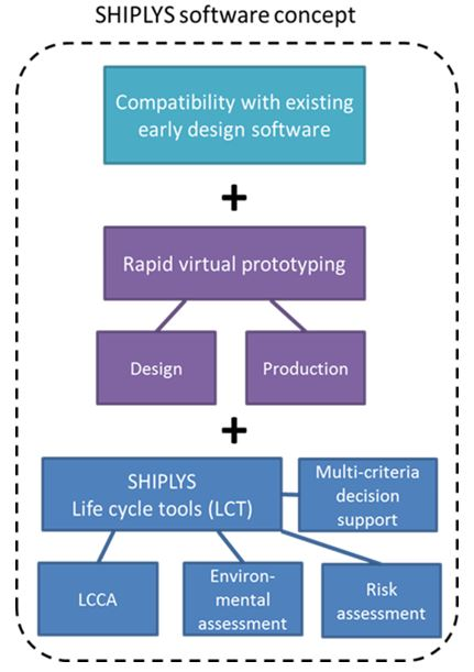 Figure 7: SHIPLYS software concept
